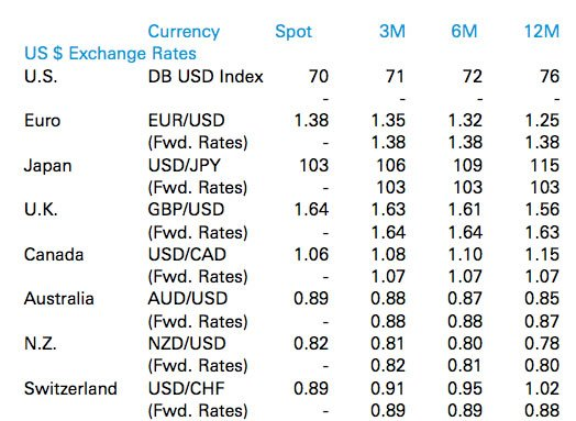 Deutsche Bank Give Their Foreign Exchange Rate Forecasts For 2017 Which See The Us Dollar Advancing Agains Majority Of Global Currencies