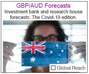 GBPAUD forecasts