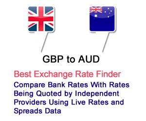 Best forex rates sydney
