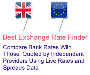 Best forex rates