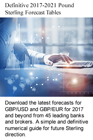 Free exchange rate forecasts