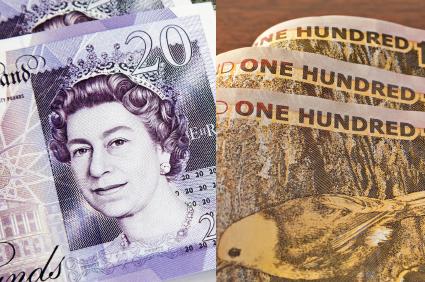 Pound Nz Dollar Exchange Rate Gbp Nzd Caught In Range