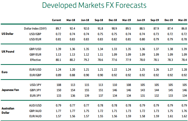 Lloyds Bank Exchange Rate Forecast Update