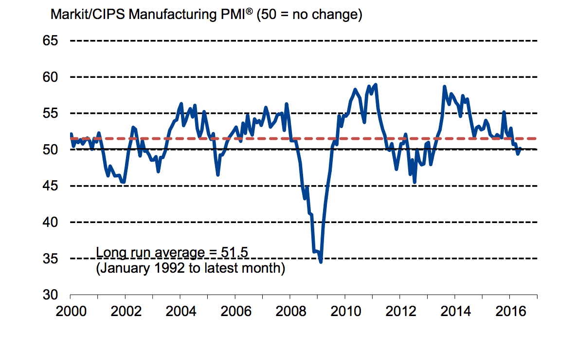 Manufacturing PMI data