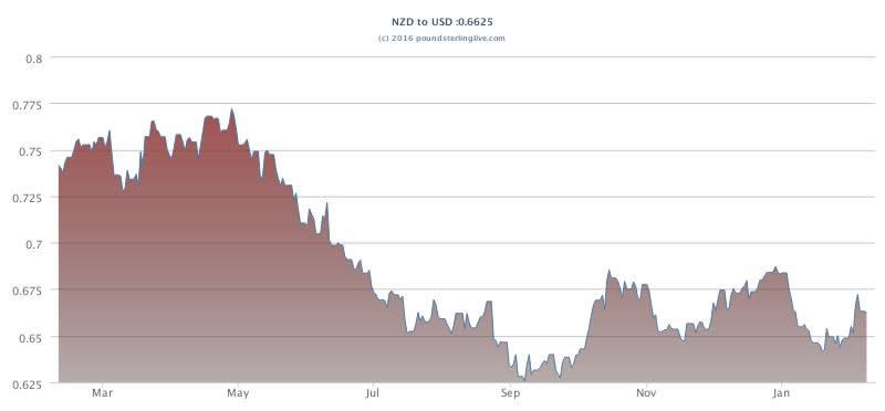 New Zealand To Us Dollar Year Chart