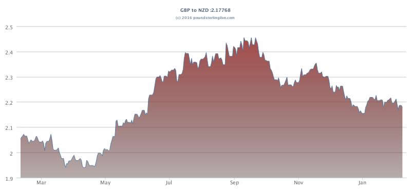 Pound to NZ dollar year chart