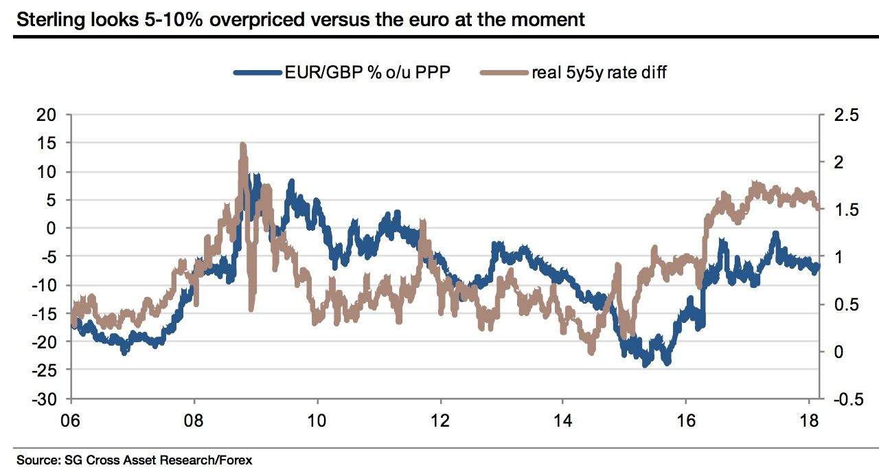 Pound to fall to fair value against the Euro