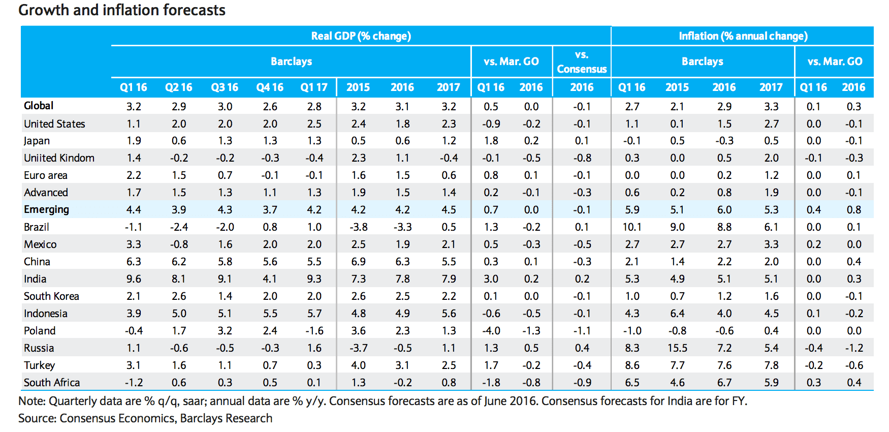 Inflation and GDP forecasts