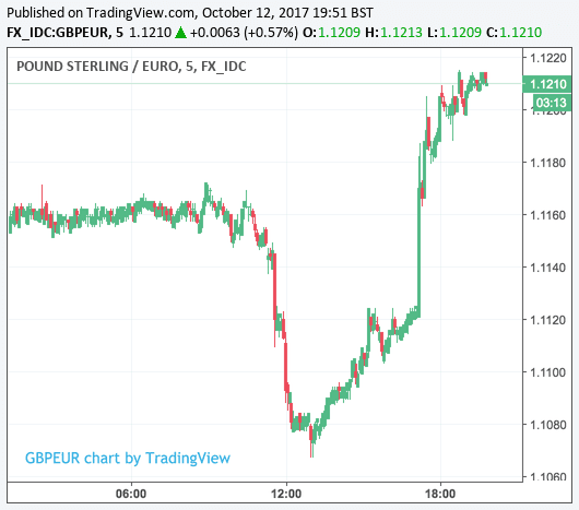 Gbp Usd Today S Live Exchange Rate