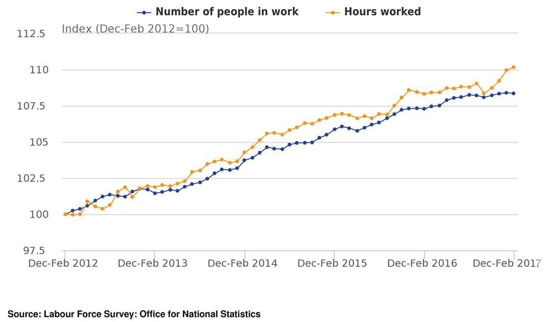 UK worker productivity