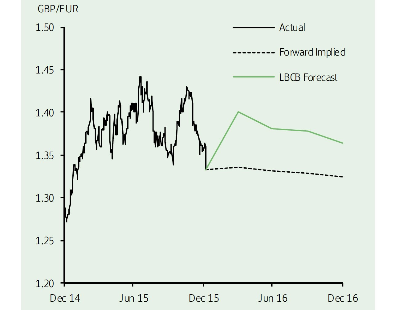 Projections For Sterling Against The Euro
