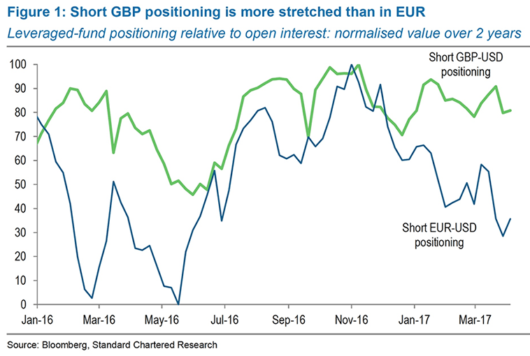 Positioning Euro vs Pound