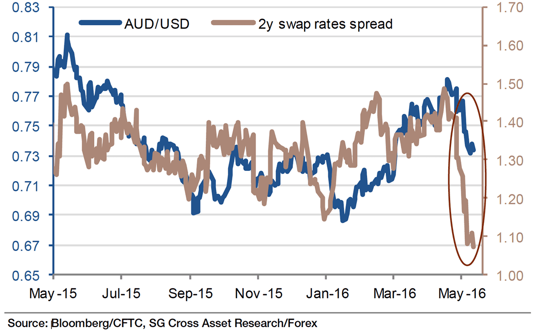 Aud usd swap rate low low spread