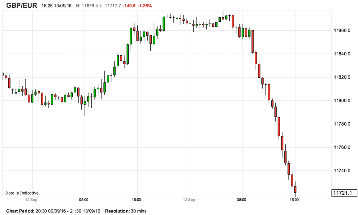 Uk inflation data triggers slump in pound as markets increase bets gbp to eur 30 min chart nvjuhfo Images