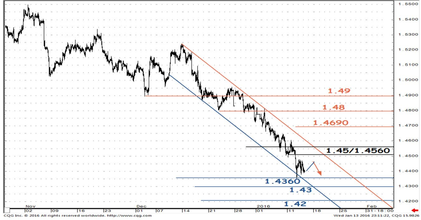 Pound to dollar 3 month forecast 136 target as substantial pound to dollar longer term charts geenschuldenfo Choice Image