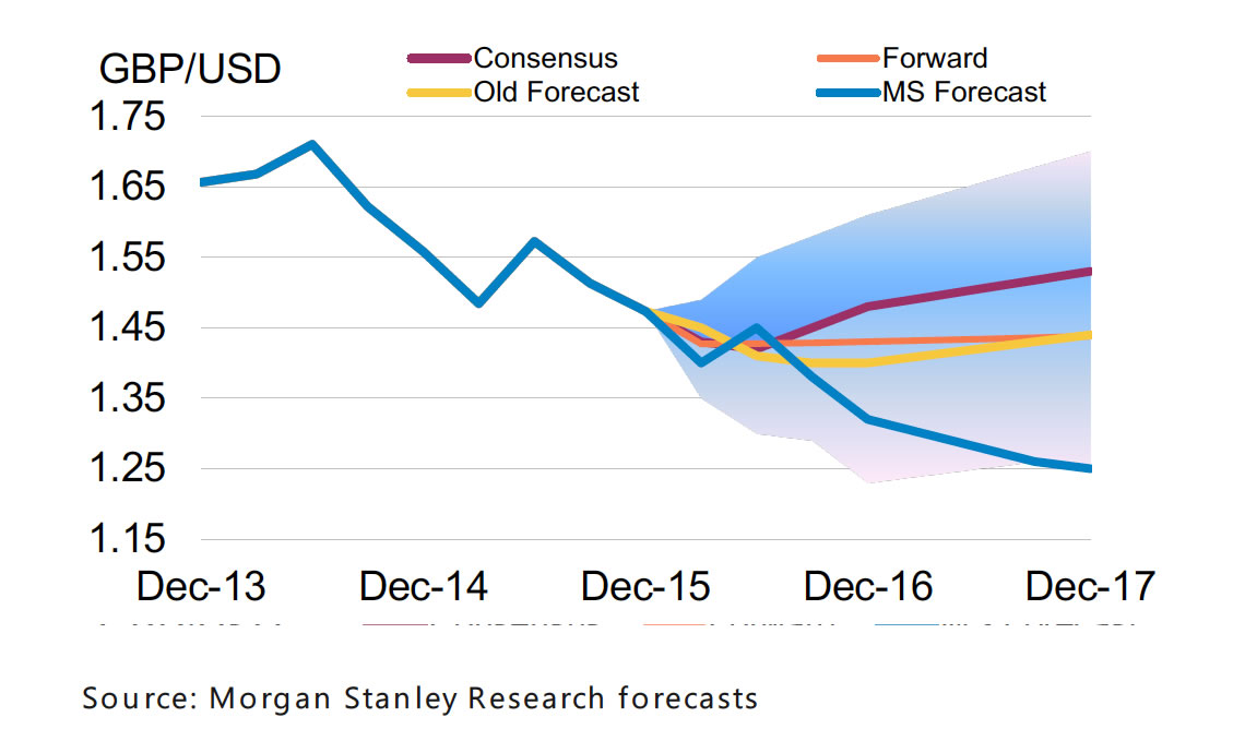 Image Result For Gbp Usd Forecast