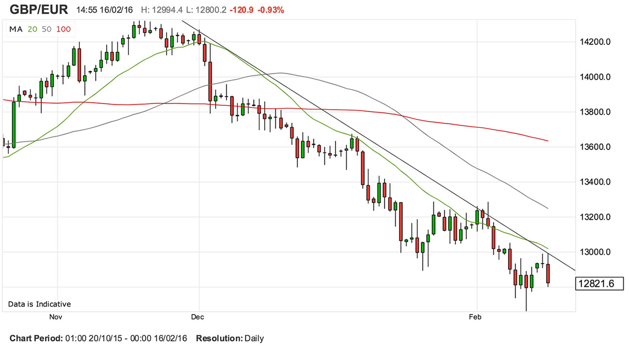 Pound to Euro Rate: Solid Line of Support Stands in Way of ...
