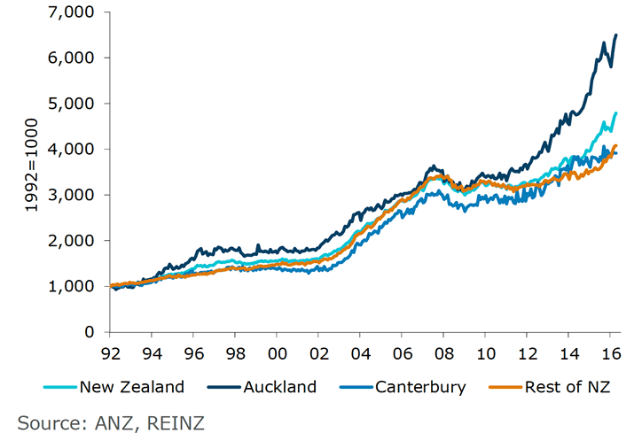 Anz Push Back Rbnz Rate Cut Bet Should Allow New Zealand