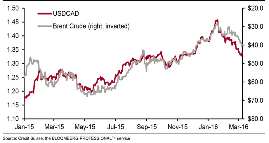 Crude Oil Price Charts in Different Time Ranges