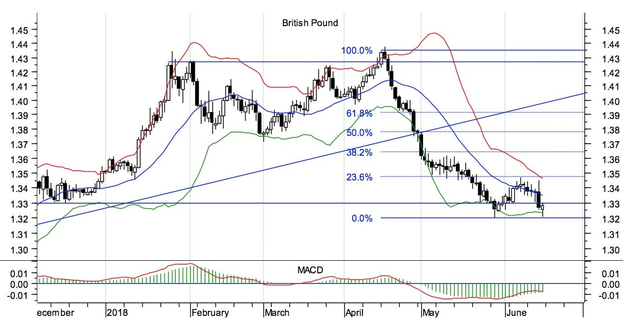 GBP to USD technical outlook