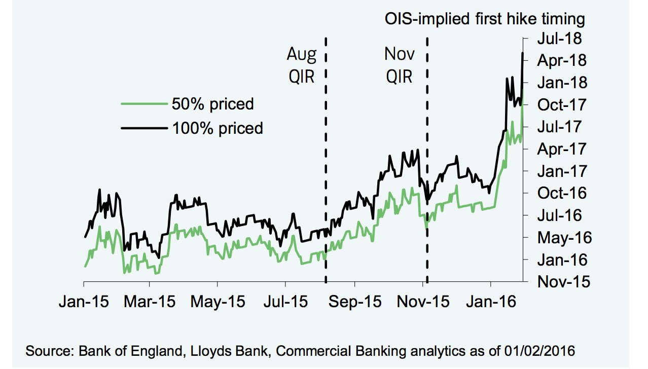 Timing of first UK interest rate rise