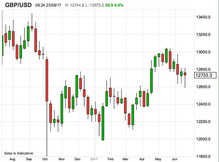 GBPUSD Forex Chart
