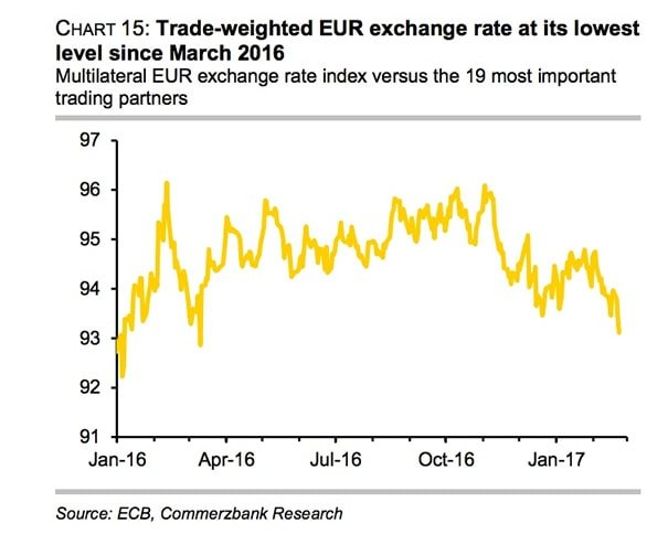 Euro Exchange Rate Trade Weighted
