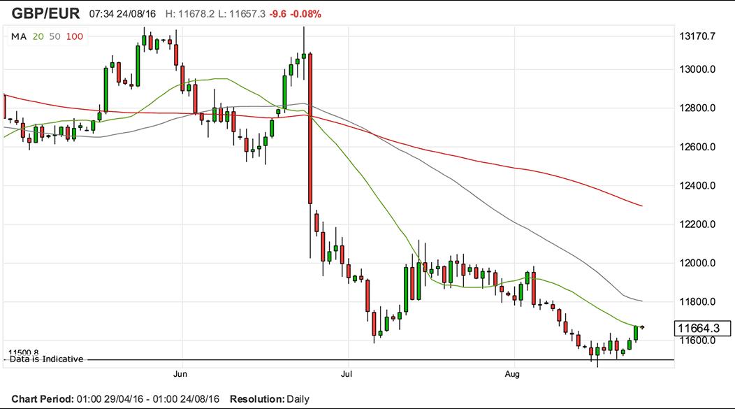 Euro Gbp Chart Chart2 Paketsusudomba Co