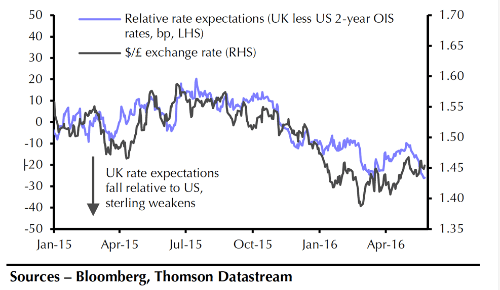GBP to USD interest rate differentials