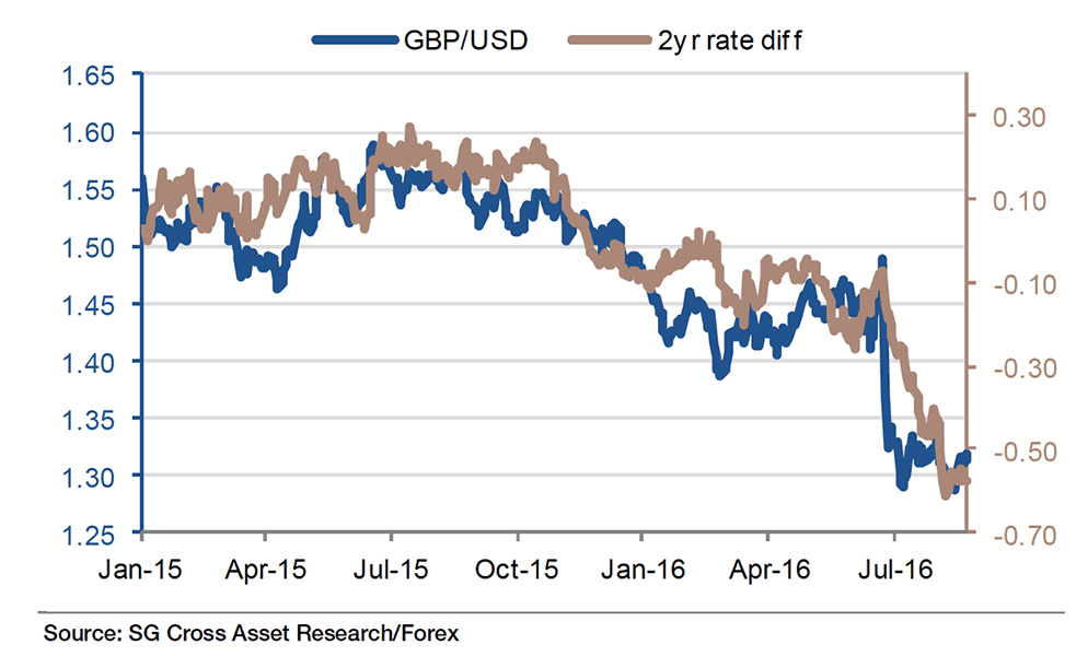 Gbp To Usd Rate Diffeials