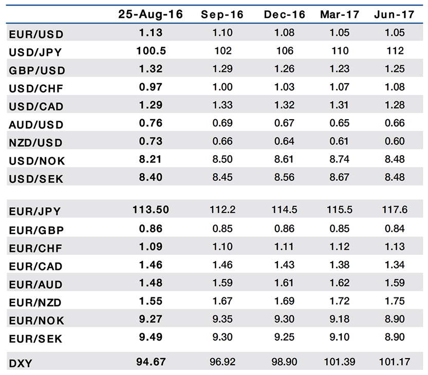 Exchange Rate Forecast Tables For 2016