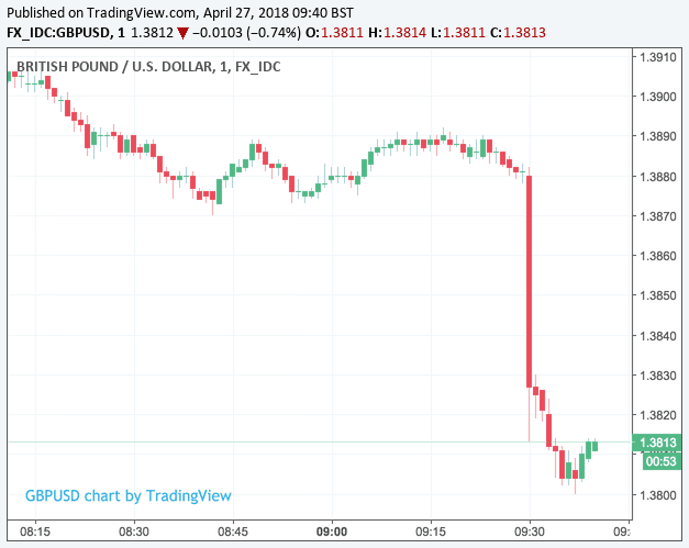 Pound Dollar reaction to GDP