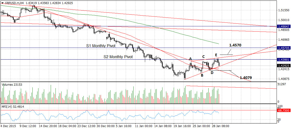 Gbp To Usd Could Move Radically Higher
