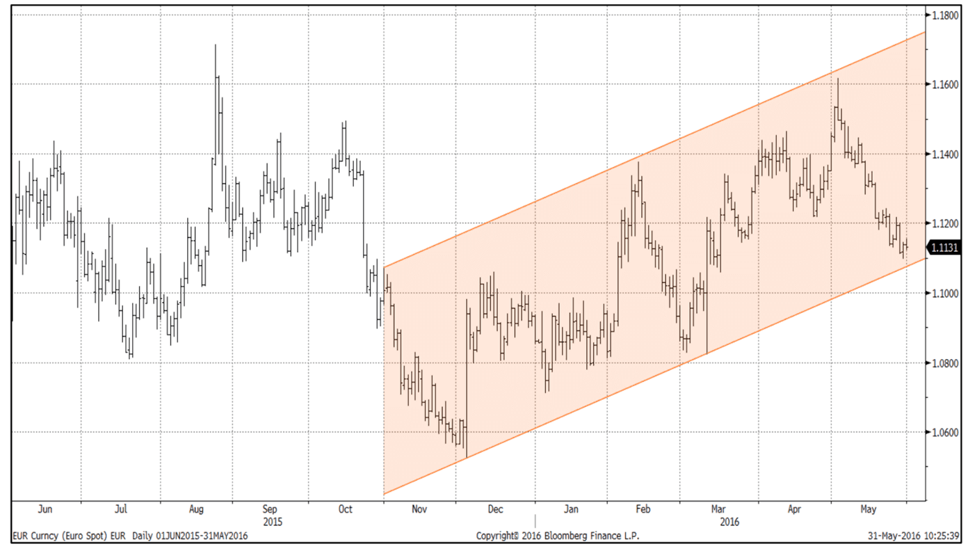 Euro to Dollar Rate Forecast: Sharp Recovery Possible, Only Decline Through 1.10 Invites Further ...