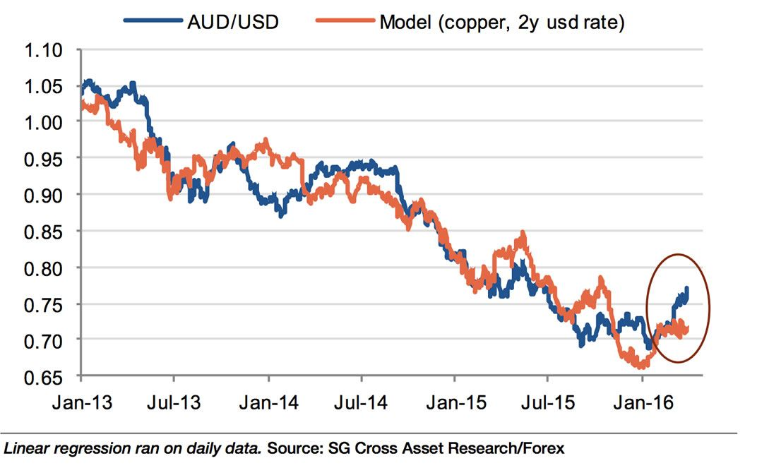 Aussie Dollar And Copper Prices