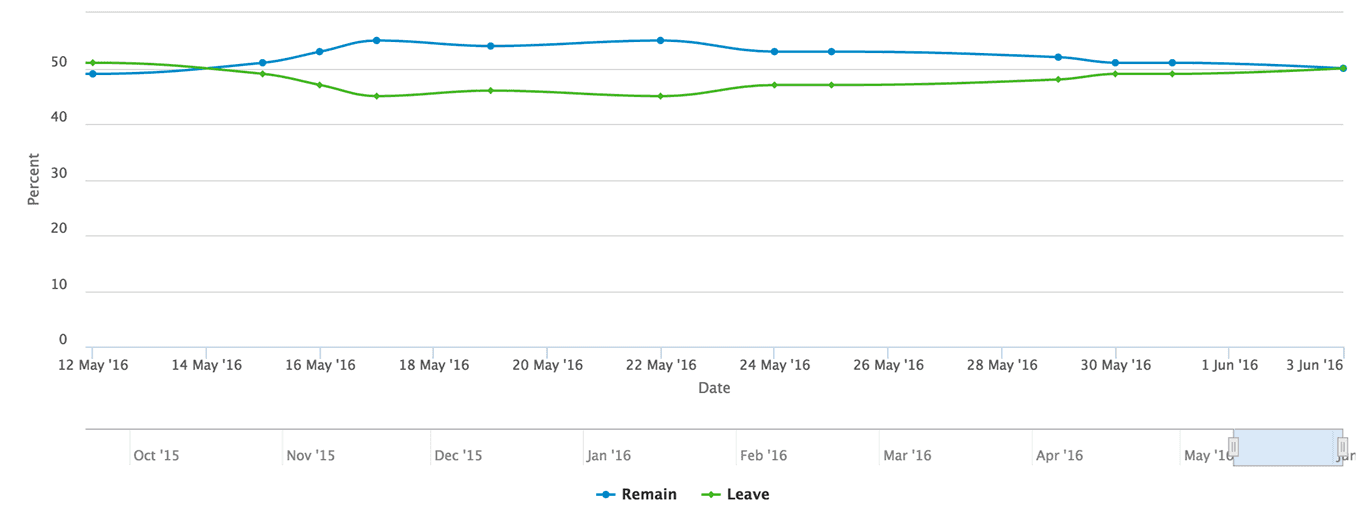 Pound sterling poll of polls