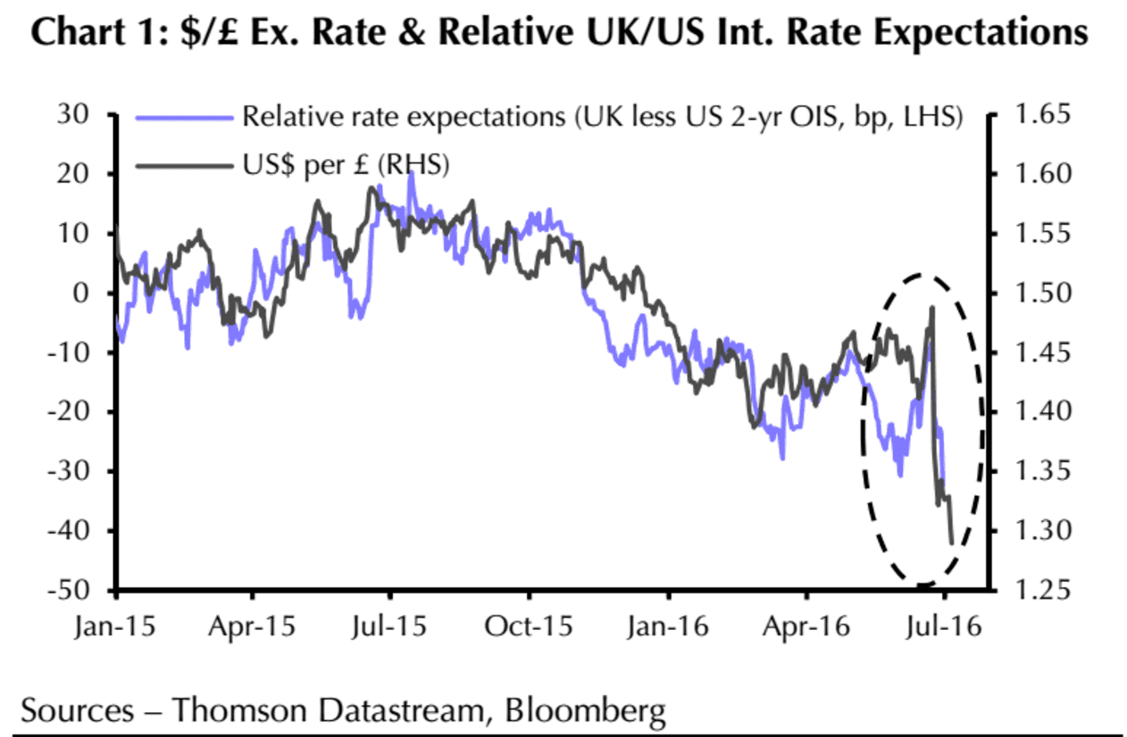 Pound To Dollar Interest Rate Diffeials