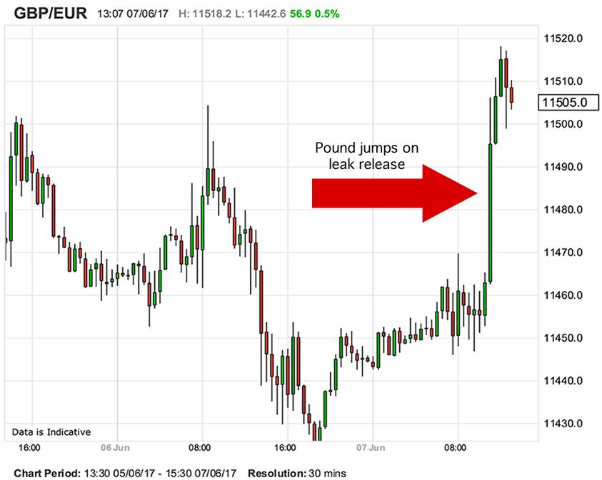 Euro Exchange Rate Falls On Ecb Inflation Forecast Leak