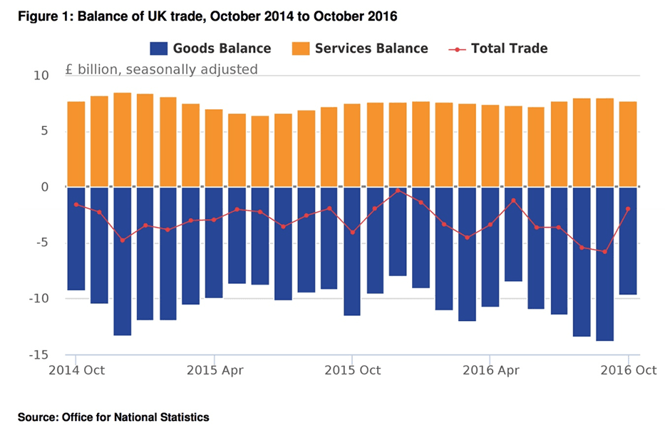 United Kingdom exports hit record monthly high as trade gap narrows