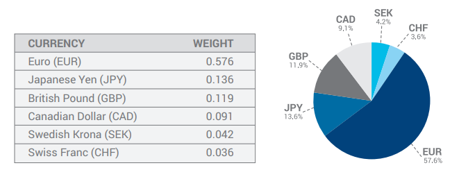 ICE DXY components