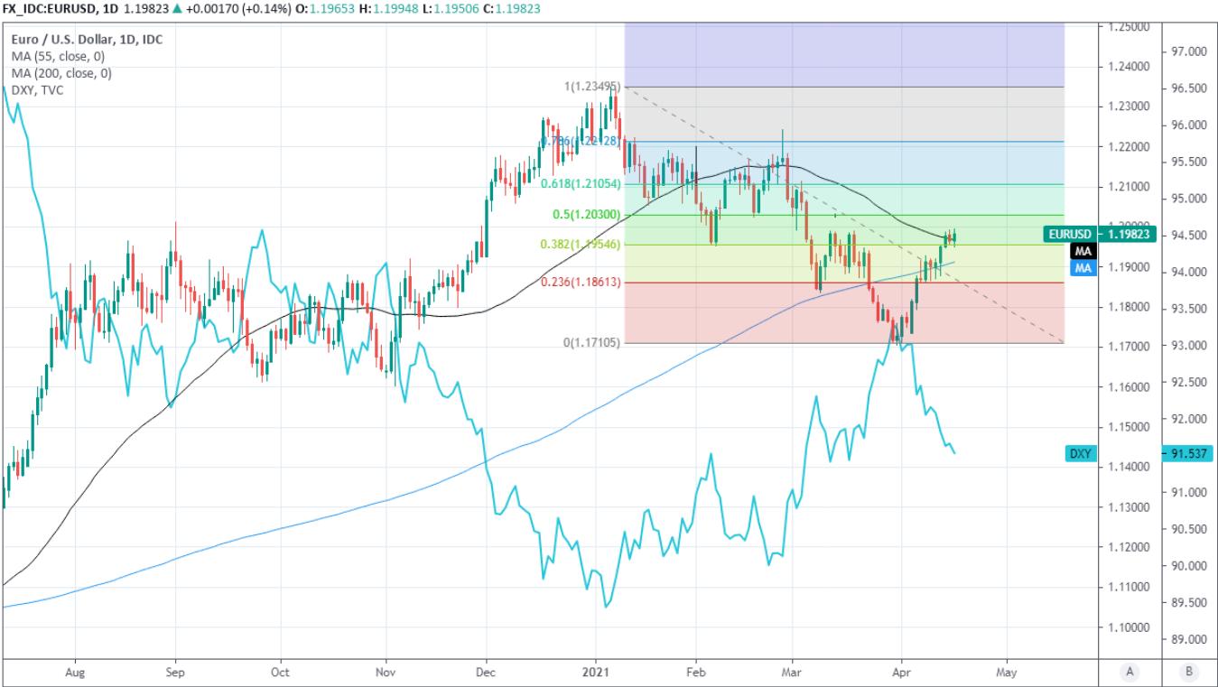 Fibonacci nivelleert EUR USD