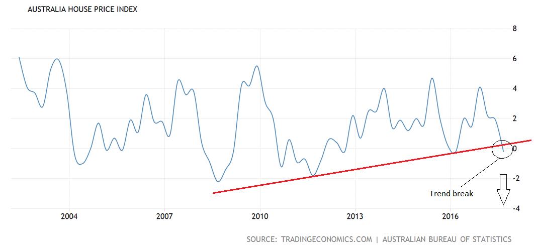 Australia House Price Forecast Is The Aussie Housing Market