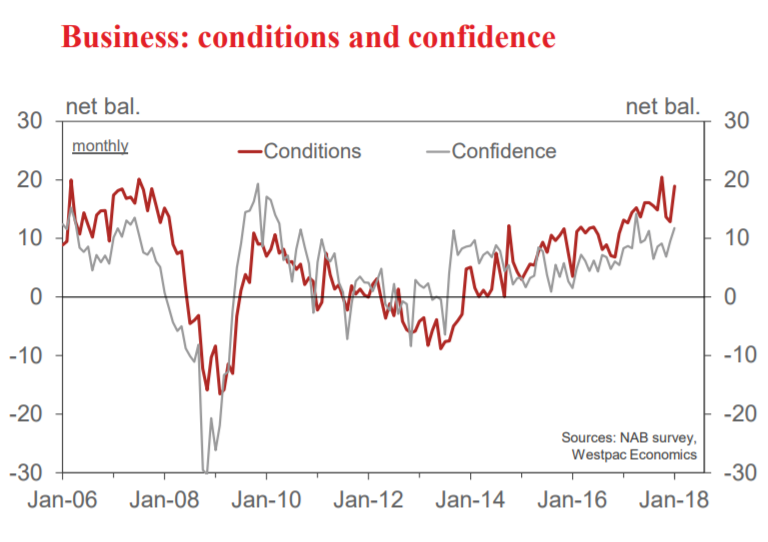 Of Particular Note Was The High Confidence In Employment Conditions Which Bodes Well For Future Labour Market Trends
