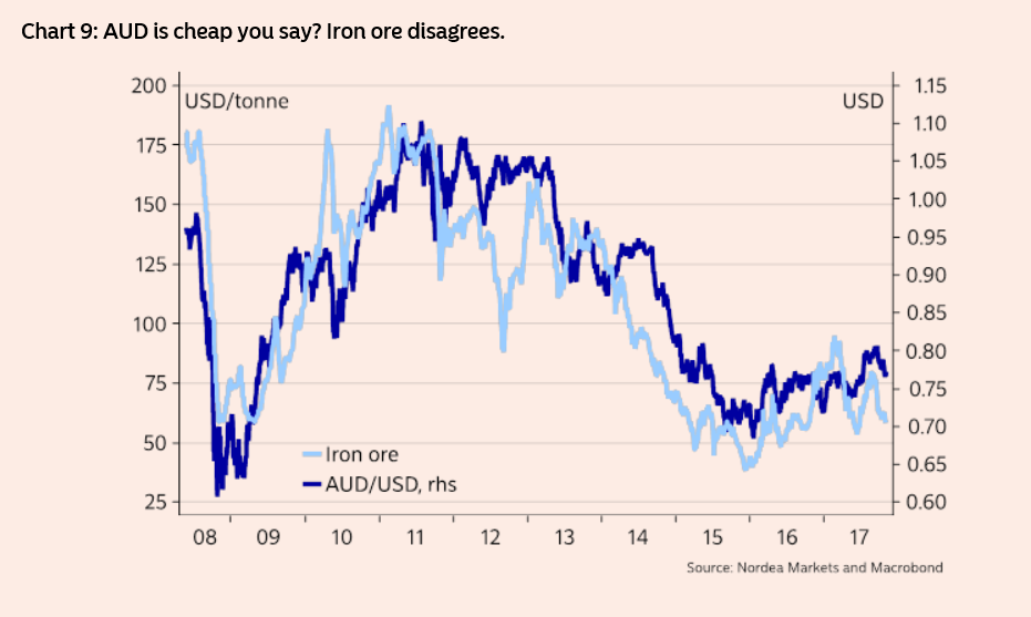 Aud Usd Nov07 Iron