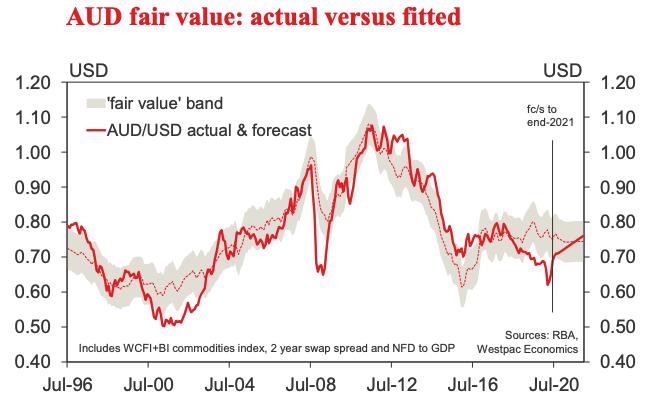 """AUD fair value """"width ="""" 750"""