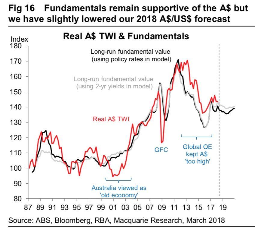 Latest Australian Dollar Forecasts at Macquarie Show Downgrade, Cite RBA Inertia