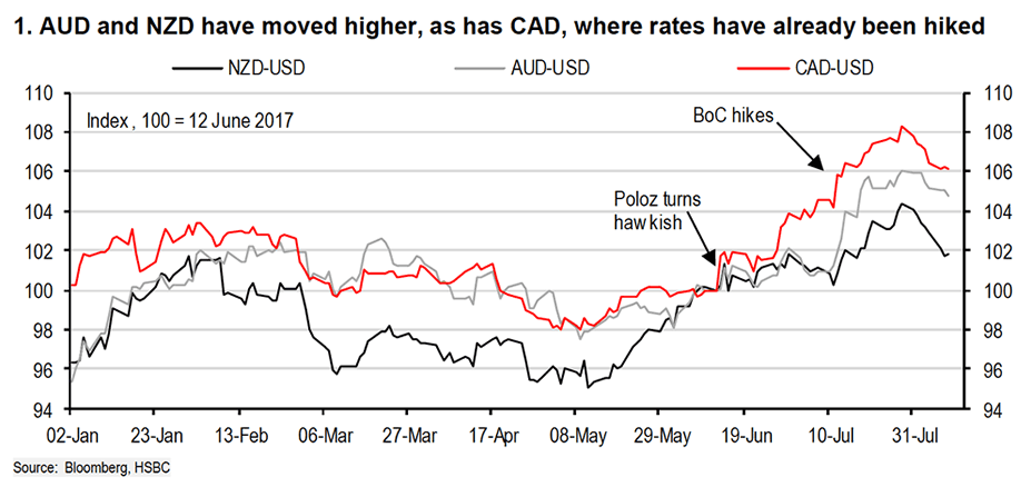 AUD is overvalued say HSBC