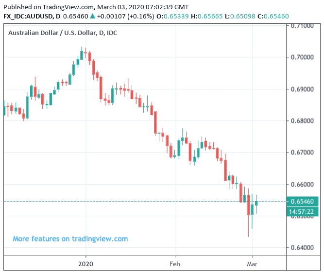 Australian Dollar Rba Cuts Interest