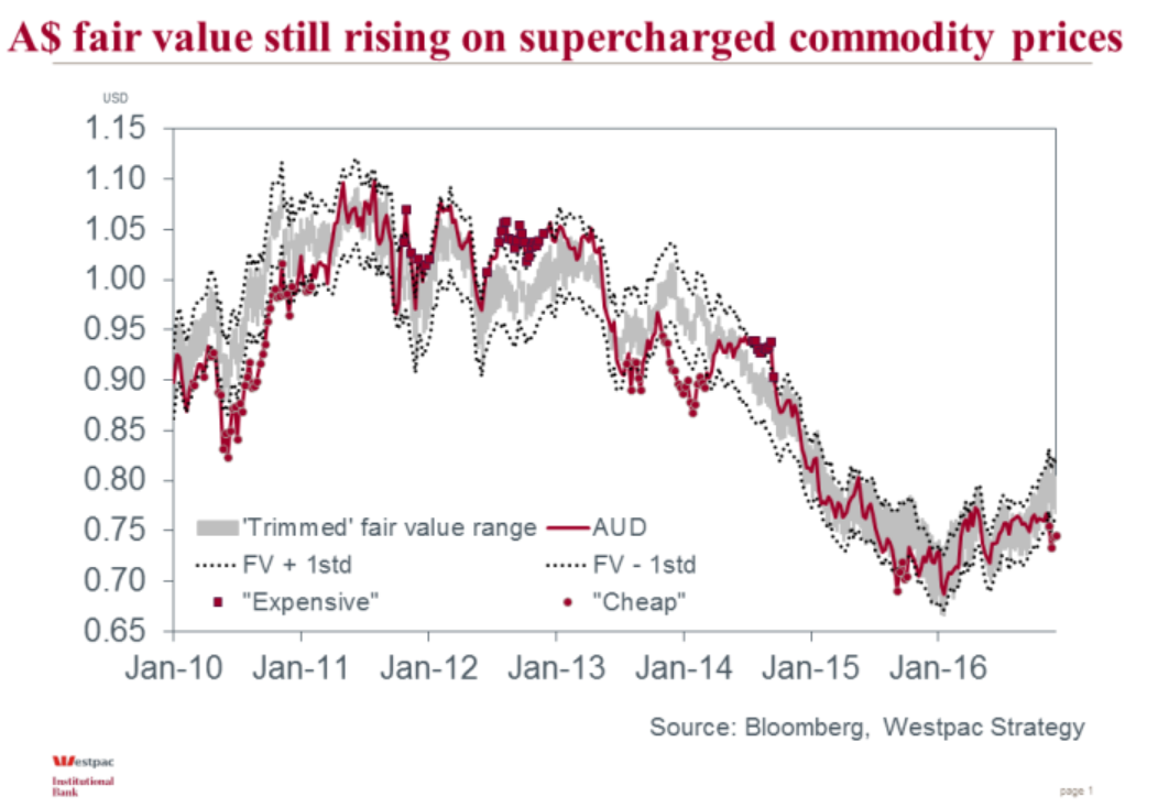 Westpac fair value for Australian Dollar