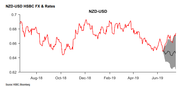 The New Zealand Dollar is